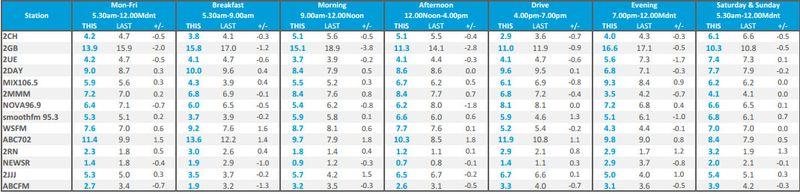Sydney radio ratings survey 4 2013
