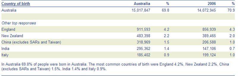 Australia country of birth