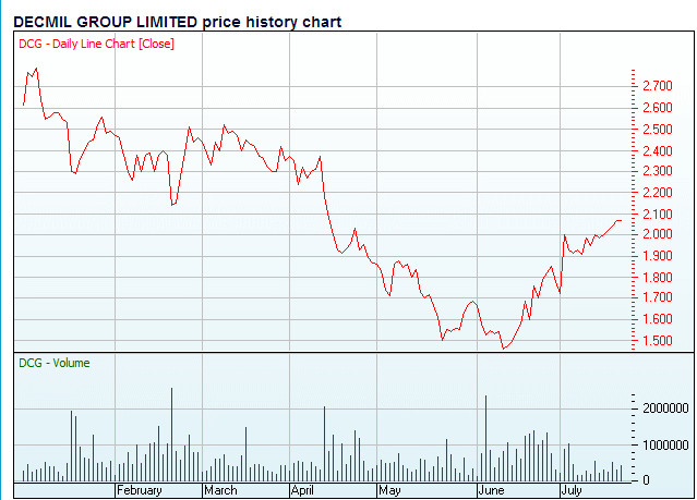 Decmil price chart
