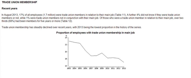 Abs on trade union membership
