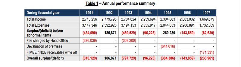 1993 deficit