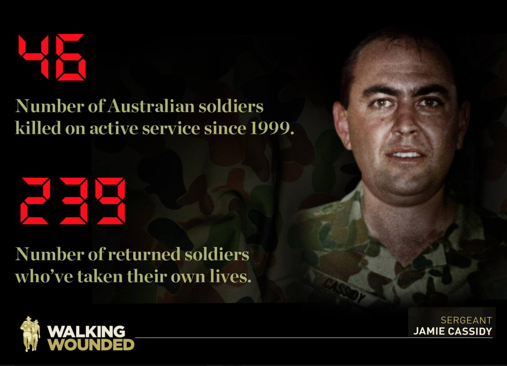 Since 1999: 46 AUST soldiers killed on active service. 239 returned  soldiers have taken their lives. - Michael Smith News