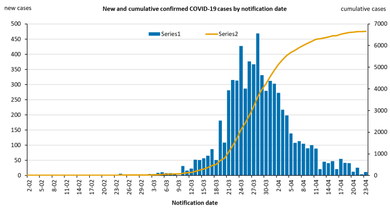 New-and-cumulative-covid-19-cases-in-australia-by-notification-date_20