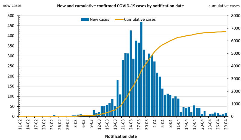 New-and-cumulative-covid-19-cases-in-australia-by-notification-date_15